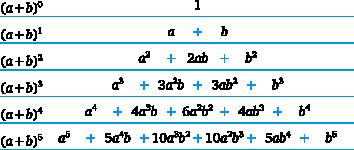 Binomische Formeln Matheguru