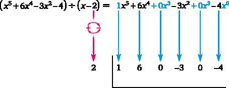 Horner-Schema zur Polynomdivision | MatheGuru