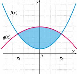 Fläche Unter Graph Berechnen : fl che zwischen zwei funktionen matheguru ~ Themetempest.com Abrechnung