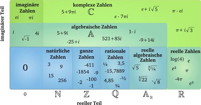 http://matheguru.com/images/zahlenmengen.png